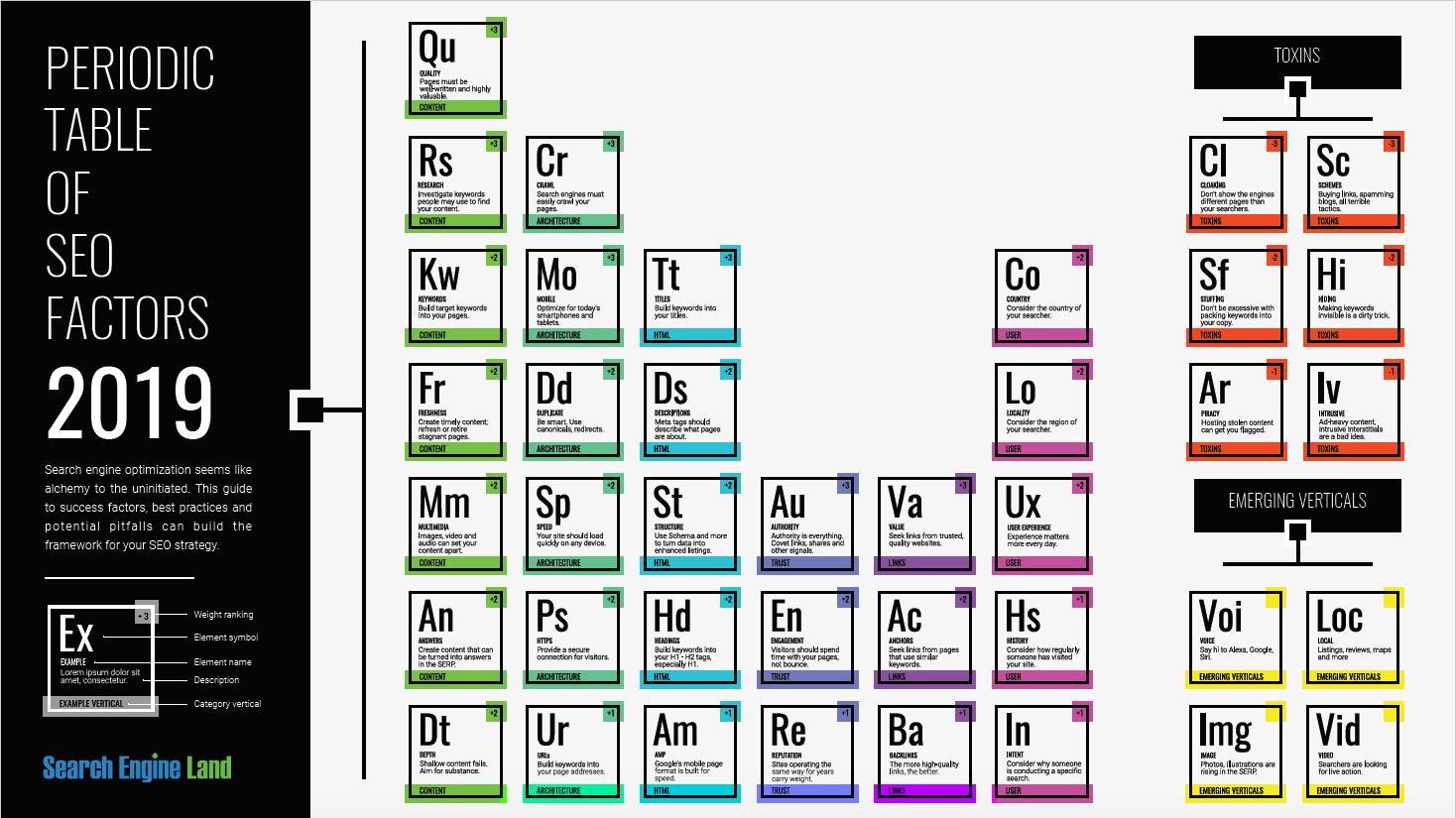 2019 Periodic Table of SEO